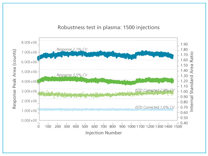 4500MD Mass Spectrometer | SCIEX