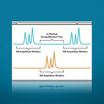 MPX LC-MS MultiPlexing Solution