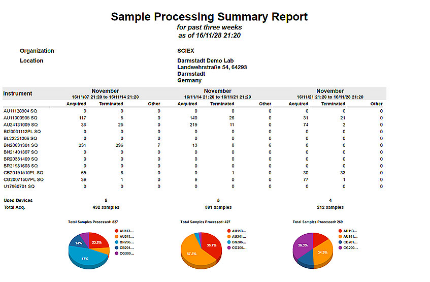 StatusScope Sample Report