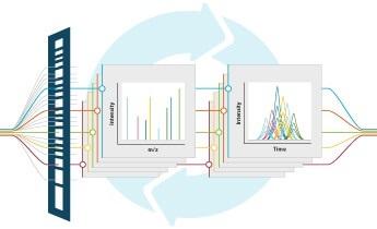 蛋白质组学应用