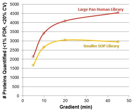 Protein identification result