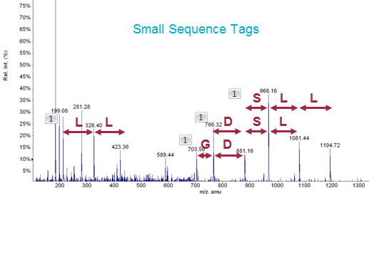 Small sequence tags