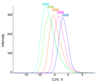 Separation Voltage Optimization