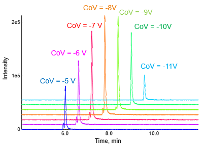 LC Chromatograms with On-Column CoV Optimization