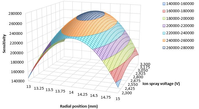 Design of Experiments For Optimization of Source Design