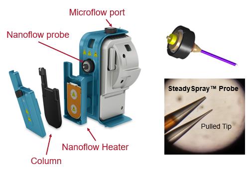 OptiFlow Source Configuration for Nanoflow LC-MS