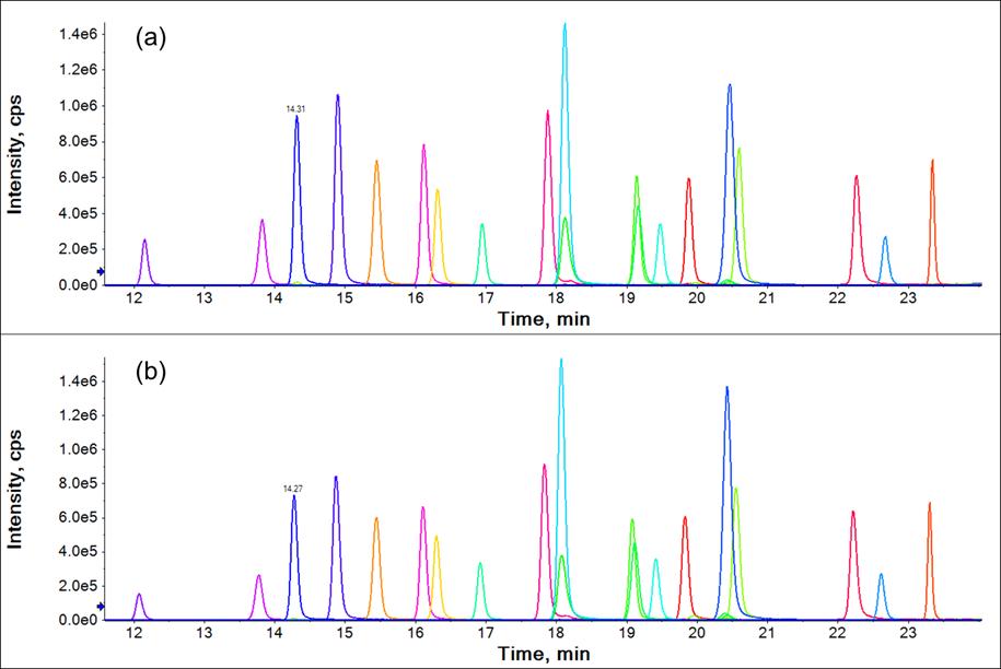 High Quality Chromatography