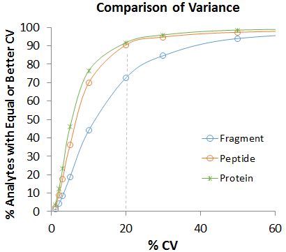Sample Cell Lysates