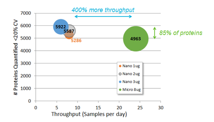 Comparing Microflow to Nanoflow Workflows
