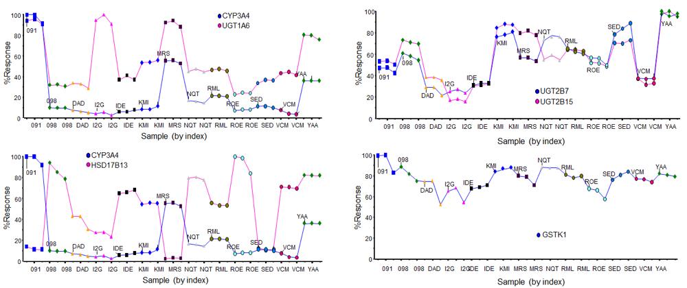Protein Profiles