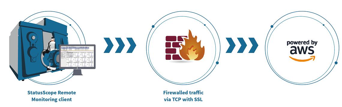 StatusScope Security Diagram